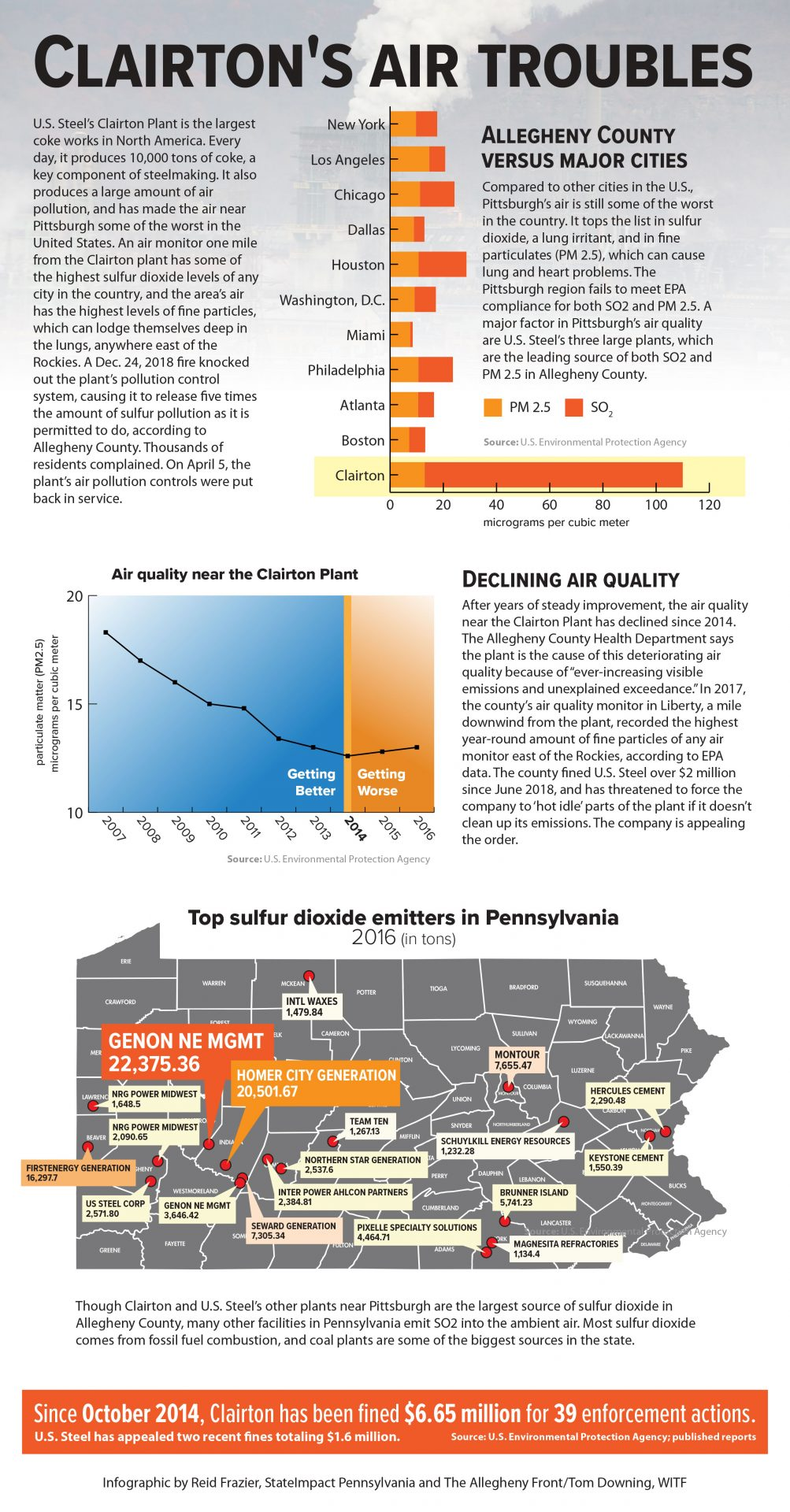 Clairton's Air Troubles Infographic - Click to open PDF version